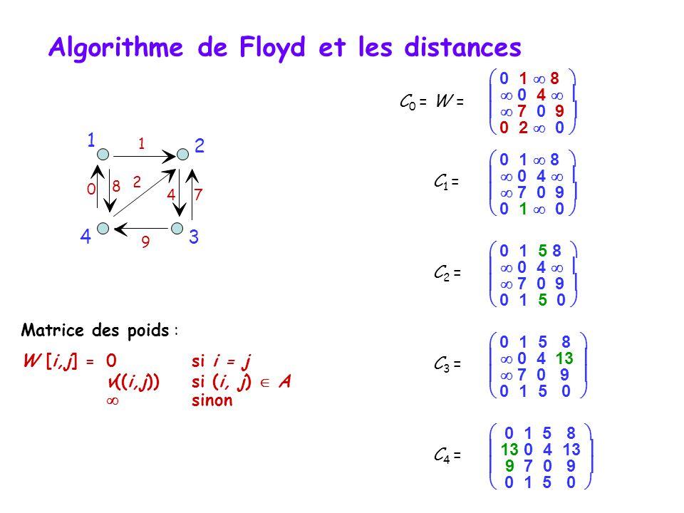C 0 = W = 9 2 4 0 7 8 1  0 1  8    0 4     7 0 9   0 2  0  C 1 =  0 1  8    0 4     7 0 9   0 1  0  C 2 =  0 1 5 8    0 4     7 0 9   0 1 5 0  C 3 =  0 1 5 8    0 4 13    7 0 9   0 1 5 0  C 4 =  0 1 5 8   13 0 4 13   9 7 0 9   0 1 5 0  34 1 2 Matrice des poids : W [i,j] =0 si i = j v((i,j)) si (i, j)  A  sinon Algorithme de Floyd et les distances