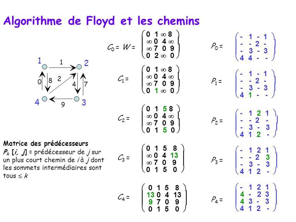 C 0 = W =  0 1  8    0 4     7 0 9   0 2  0  C 1 =  0 1  8    0 4     7 0 9   0 1  0  C 2 =  0 1 5 8    0 4     7 0 9   0 1 5 0  C 3 =  0 1 5 8    0 4 13    7 0 9   0 1 5 0  C 4 =  0 1 5 8   13 0 4 13   9 7 0 9   0 1 5 0   - 1 - 1   - - 2 -   - 3 - 3   4 4 - -  P 1 = P 2 = P 3 = P 4 = P 0 =  - 1 - 1   - - 2 -   - 3 - 3   4 1 - -   - 1 2 1   - - 2 -   - 3 - 3   4 1 2 -   - 1 2 1   - - 2 3   - 3 - 3   4 1 2 -   - 1 2 1   4 - 2 3   4 3 - 3   4 1 2 -  9 2 4 0 7 8 1 34 1 2 Matrice des prédécesseurs P k [i, j] = prédécesseur de j sur un plus court chemin de i à j dont les sommets intermédiaires sont tous  k Algorithme de Floyd et les chemins