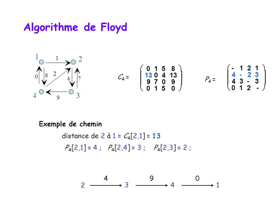 C 4 =  0 1 5 8   13 0 4 13   9 7 0 9   0 1 5 0  P 4 =  - 1 2 1   4 - 2 3   4 3 - 3   0 1 2 -  Exemple de chemin distance de 2 à 1 = C 4 [2,1] = 13 P 4 [2,1] = 4 ;P 4 [2,4] = 3 ;P 4 [2,3] = 2 ; 2 3 4 4 9 1 0 9 2 4 0 7 8 1 34 1 2 Algorithme de Floyd