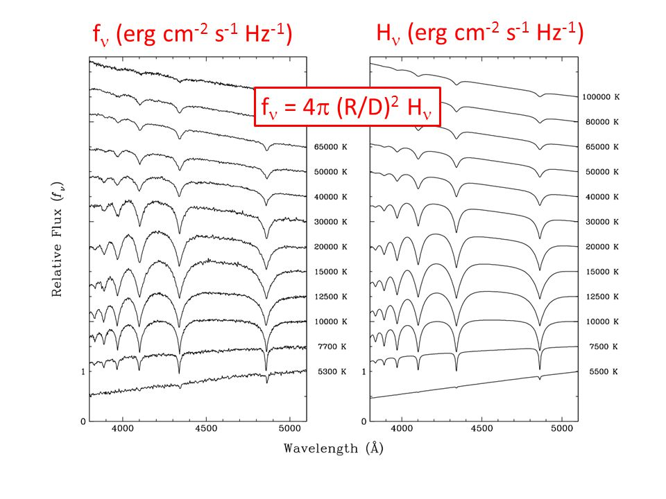 f  (erg cm -2 s -1 Hz -1 ) H  (erg cm -2 s -1 Hz -1 ) f  = 4  (R/D) 2 H 