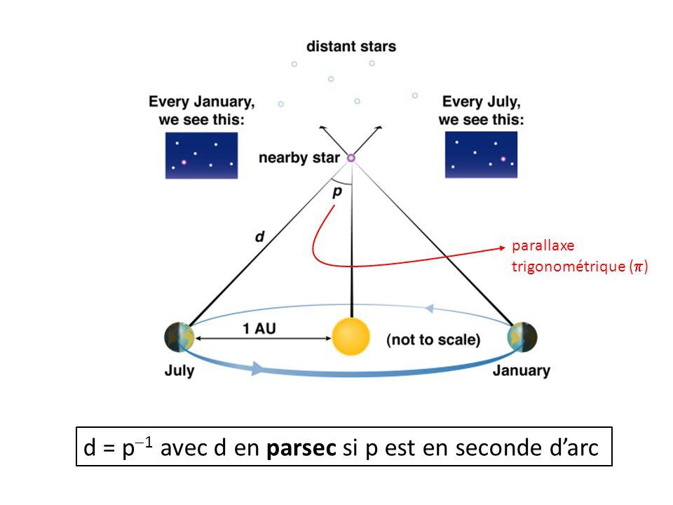 d = p  1 avec d en parsec si p est en seconde d'arc parallaxe trigonométrique (  )