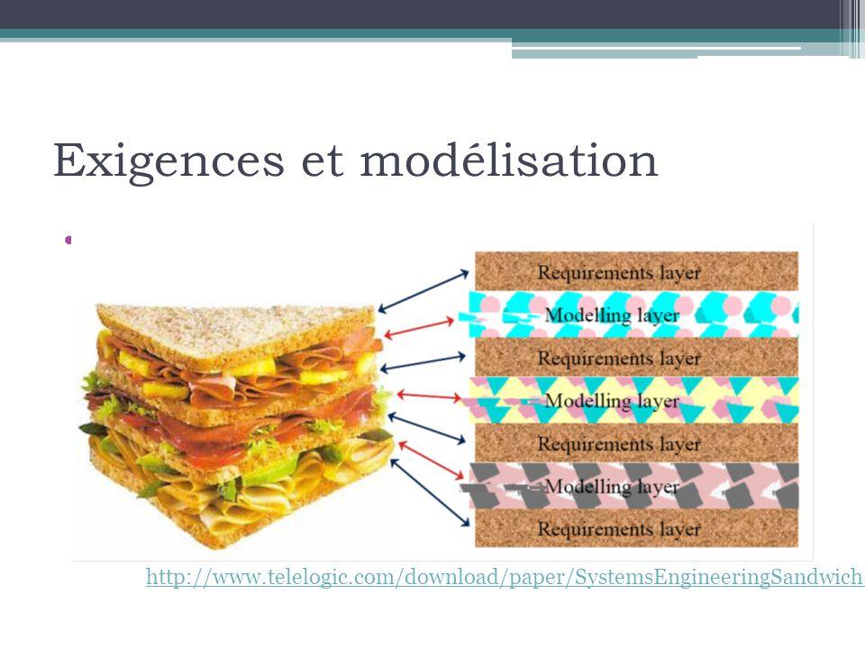 Exigences et modélisation •Le sandwich de l'ingénierie des systèmes.