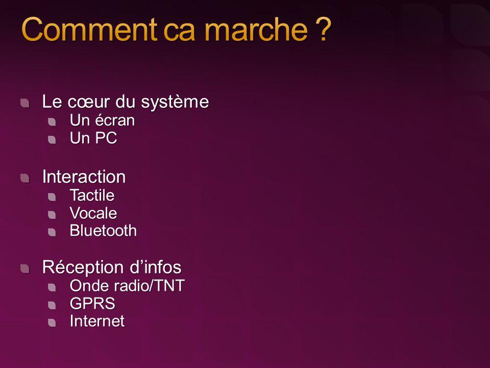 Le cœur du système Un écran Un PC InteractionTactileVocaleBluetooth Réception d'infos Onde radio/TNT GPRSInternet