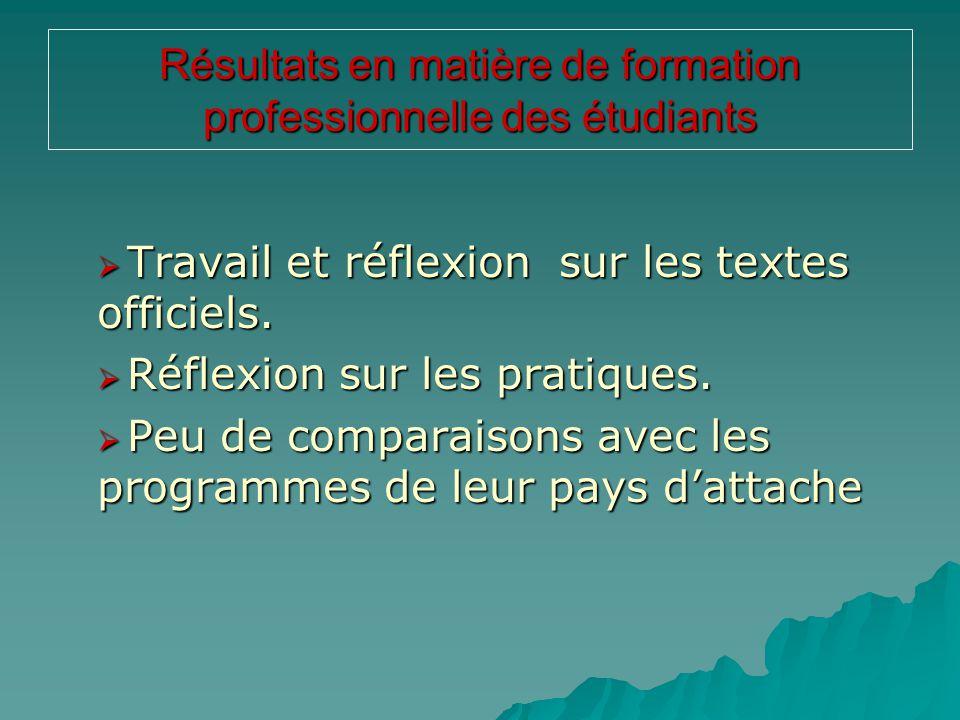Résultats en matière de formation professionnelle des étudiants  Travail et réflexion sur les textes officiels.  Réflexion sur les pratiques.  Peu