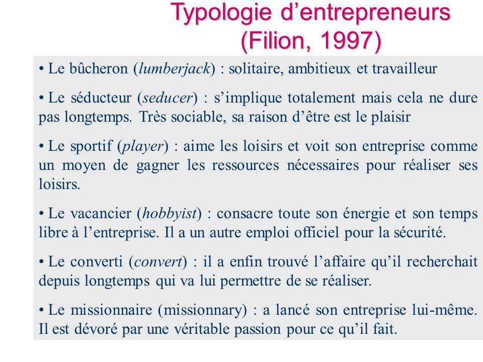 Typologie d'entrepreneurs (Filion, 1997) • Le bûcheron (lumberjack) : solitaire, ambitieux et travailleur • Le séducteur (seducer) : s'implique totale