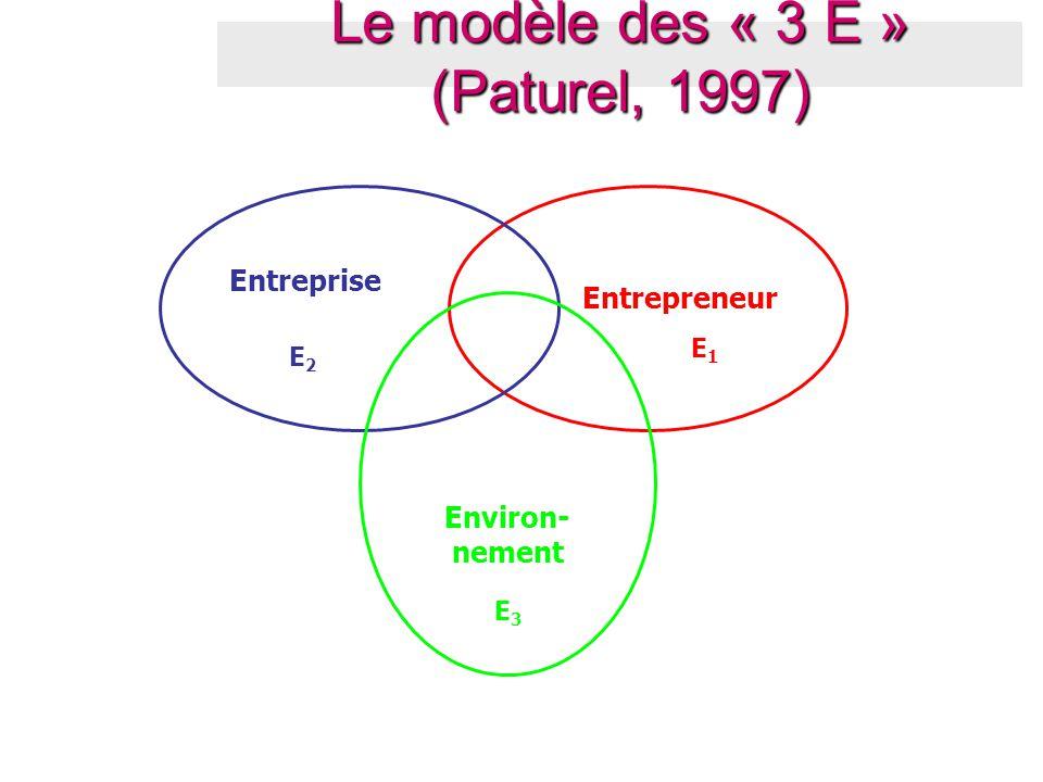 Entrepreneur E1E1 Entreprise E2E2 Environ- nement E3E3 Le modèle des « 3 E » (Paturel, 1997)