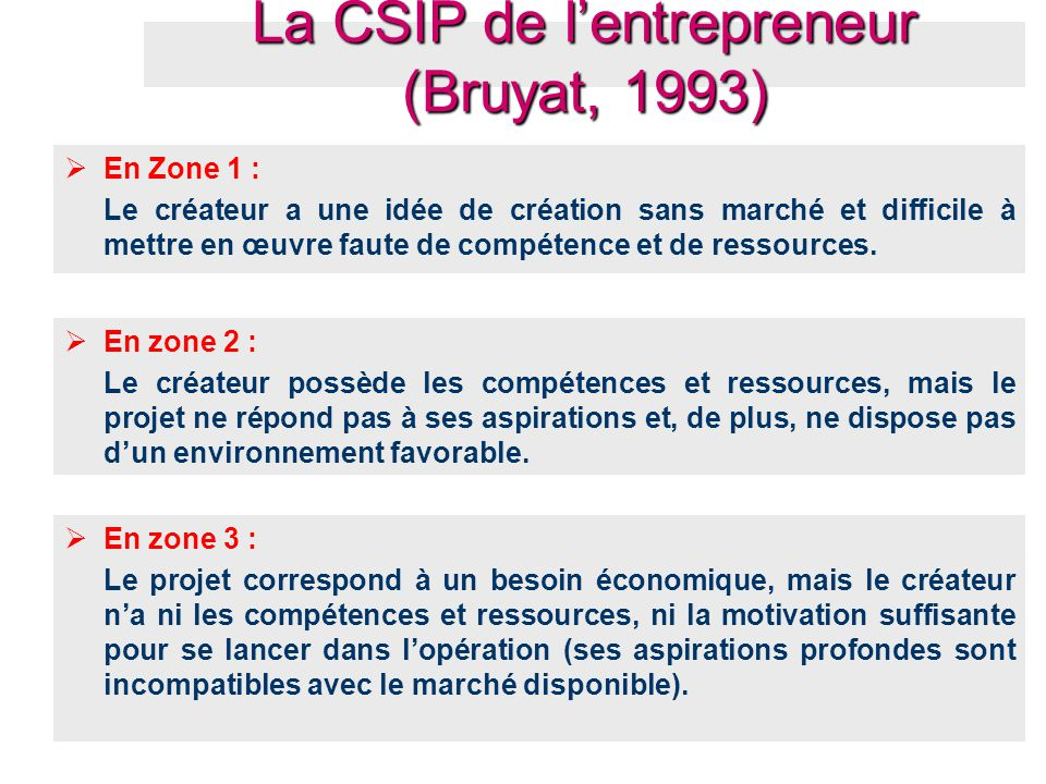 En Zone 1 : Le créateur a une idée de création sans marché et difficile à mettre en œuvre faute de compétence et de ressources.  En zone 2 : Le cré