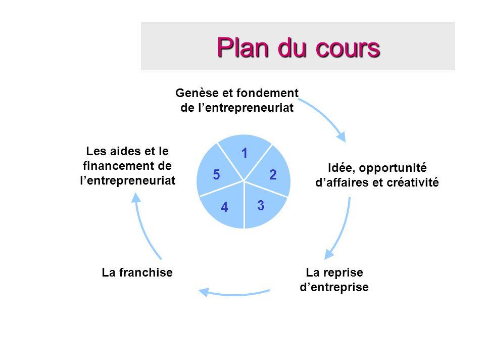 Plan du cours 1 2 3 4 5 Genèse et fondement de l'entrepreneuriat La reprise d'entreprise Idée, opportunité d'affaires et créativité La franchise Les a