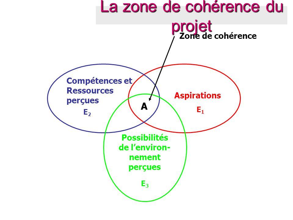 Aspirations E1E1 Compétences et Ressources perçues E2E2 Possibilités de l'environ- nement perçues E3E3 A Zone de cohérence La zone de cohérence du pro