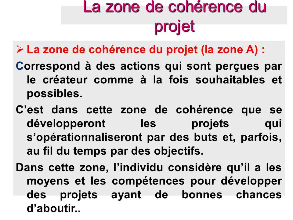  La zone de cohérence du projet (la zone A) : Correspond à des actions qui sont perçues par le créateur comme à la fois souhaitables et possibles. C'