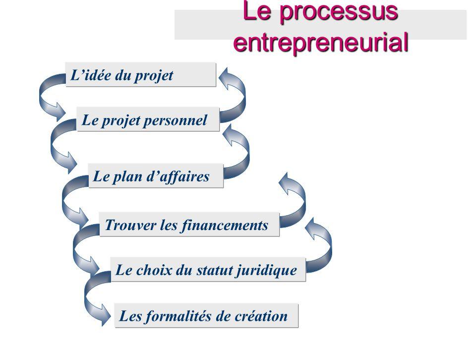 L'idée du projet Le projet personnel Le plan d'affaires Trouver les financements Le choix du statut juridique Les formalités de création Le processus