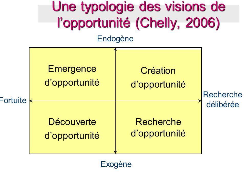 Recherche d'opportunité Découverte d'opportunité Création d'opportunité Emergence d'opportunité Endogène Exogène Recherche délibérée Fortuite Une typo