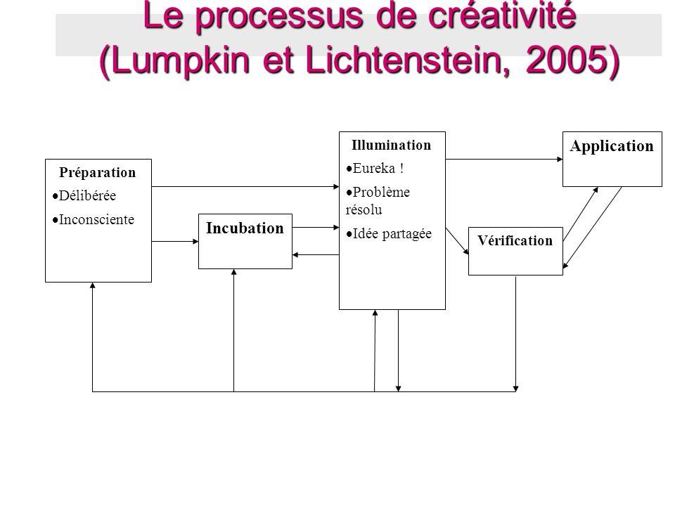 Le processus de créativité (Lumpkin et Lichtenstein, 2005) Préparation  Délibérée  Inconsciente Incubation Illumination  Eureka !  Problème résolu