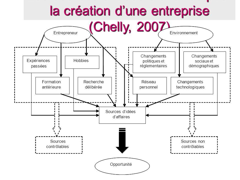 Les sources d'idées d'affaires pour la création d'une entreprise (Chelly, 2007) Entrepreneur Changements technologiques Hobbies Formation antérieure E