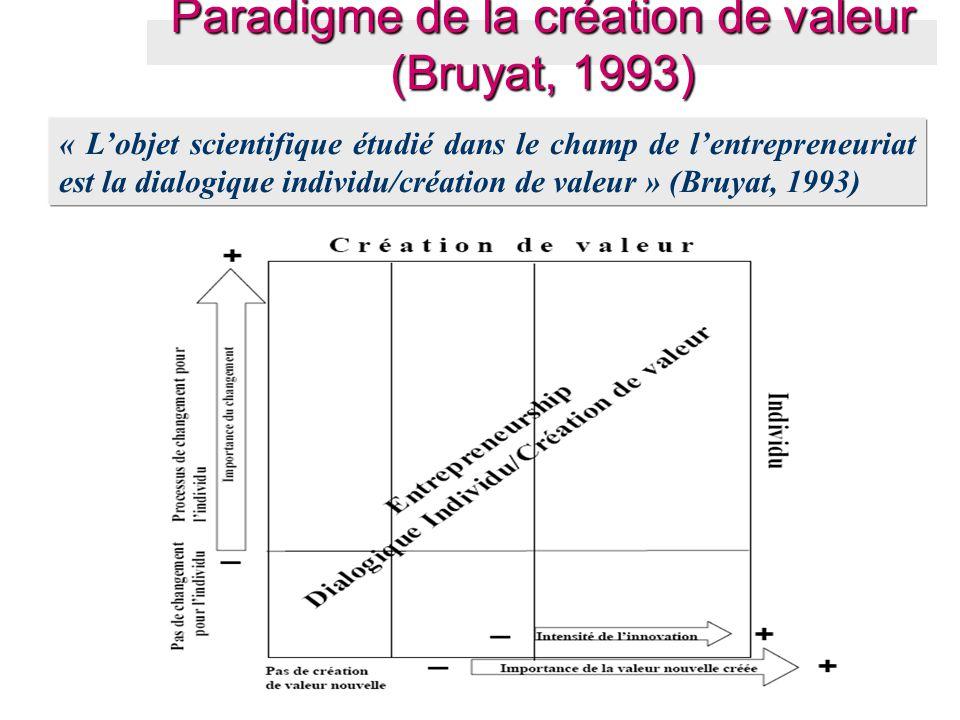 Paradigme de la création de valeur (Bruyat, 1993) « L'objet scientifique étudié dans le champ de l'entrepreneuriat est la dialogique individu/création
