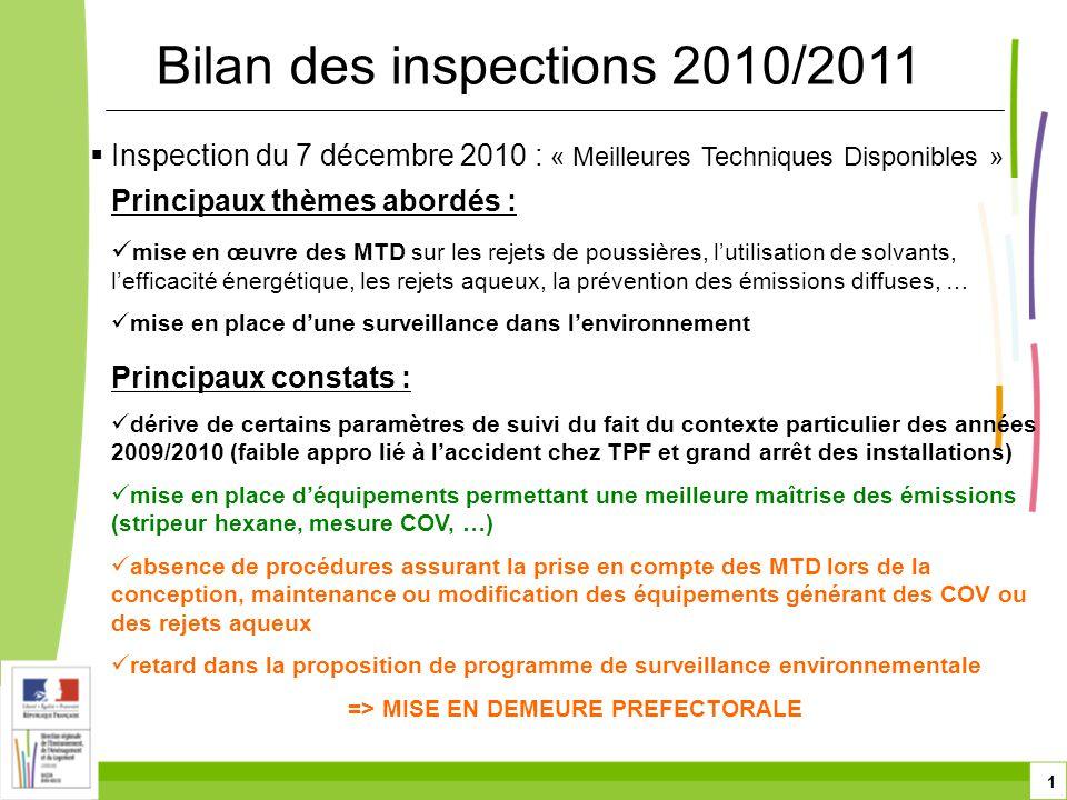 1  Inspection du 7 décembre 2010 : « Meilleures Techniques Disponibles » Bilan des inspections 2010/2011 Principaux thèmes abordés :  mise en œuvre des MTD sur les rejets de poussières, l'utilisation de solvants, l'efficacité énergétique, les rejets aqueux, la prévention des émissions diffuses, …  mise en place d'une surveillance dans l'environnement Principaux constats :  dérive de certains paramètres de suivi du fait du contexte particulier des années 2009/2010 (faible appro lié à l'accident chez TPF et grand arrêt des installations)  mise en place d'équipements permettant une meilleure maîtrise des émissions (stripeur hexane, mesure COV, …)  absence de procédures assurant la prise en compte des MTD lors de la conception, maintenance ou modification des équipements générant des COV ou des rejets aqueux  retard dans la proposition de programme de surveillance environnementale => MISE EN DEMEURE PREFECTORALE
