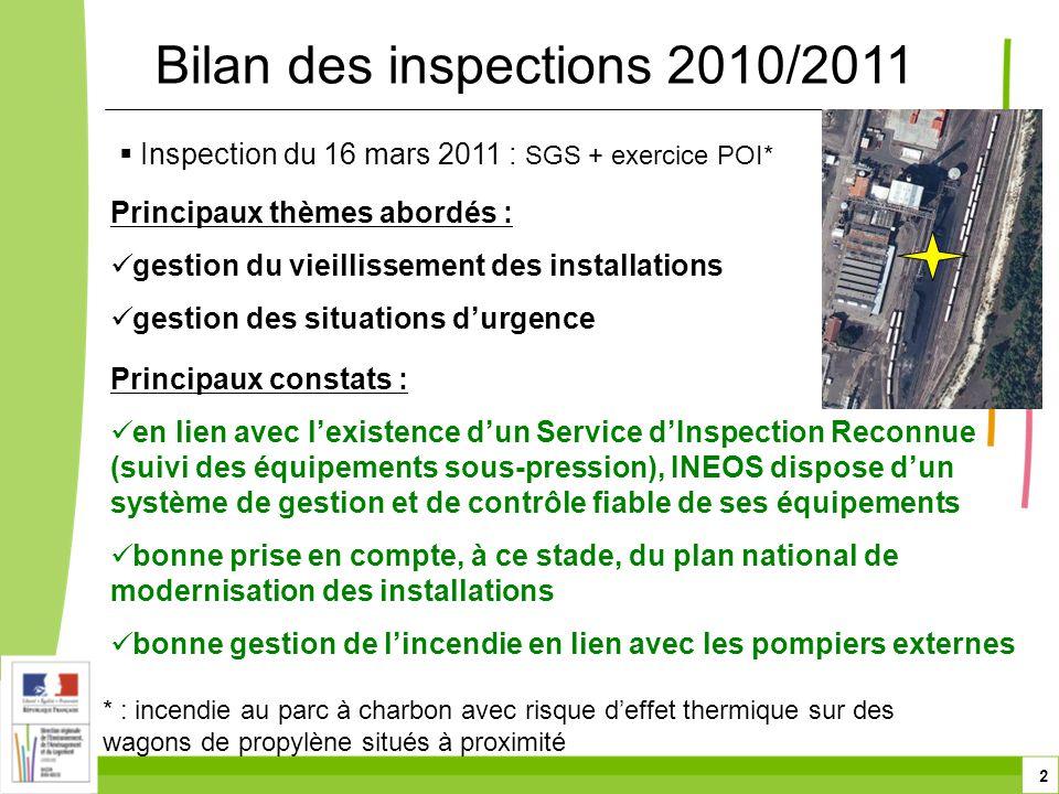 2  Inspection du 16 mars 2011 : SGS + exercice POI* Bilan des inspections 2010/2011 Principaux thèmes abordés :  gestion du vieillissement des installations  gestion des situations d'urgence Principaux constats :  en lien avec l'existence d'un Service d'Inspection Reconnue (suivi des équipements sous-pression), INEOS dispose d'un système de gestion et de contrôle fiable de ses équipements  bonne prise en compte, à ce stade, du plan national de modernisation des installations  bonne gestion de l'incendie en lien avec les pompiers externes * : incendie au parc à charbon avec risque d'effet thermique sur des wagons de propylène situés à proximité