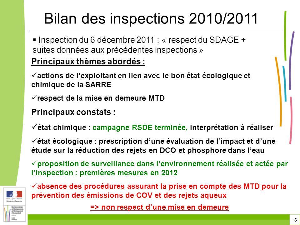 3  Inspection du 6 décembre 2011 : « respect du SDAGE + suites données aux précédentes inspections » Bilan des inspections 2010/2011 Principaux thèmes abordés :  actions de l'exploitant en lien avec le bon état écologique et chimique de la SARRE  respect de la mise en demeure MTD Principaux constats :  état chimique : campagne RSDE terminée, interprétation à réaliser  état écologique : prescription d'une évaluation de l'impact et d'une étude sur la réduction des rejets en DCO et phosphore dans l'eau  proposition de surveillance dans l'environnement réalisée et actée par l'inspection : premières mesures en 2012  absence des procédures assurant la prise en compte des MTD pour la prévention des émissions de COV et des rejets aqueux => non respect d'une mise en demeure
