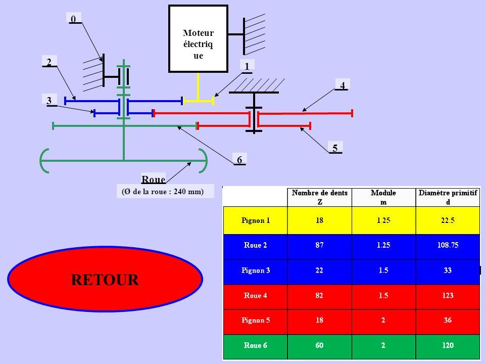 Moteur électriq ue 2 3 1 4 5 6 Roue (Ø de la roue : 240 mm) 0 RETOUR