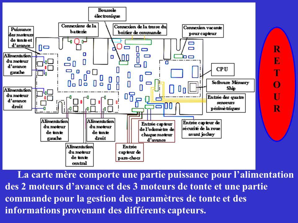 RETOURRETOUR La carte mère comporte une partie puissance pour l'alimentation des 2 moteurs d'avance et des 3 moteurs de tonte et une partie commande p