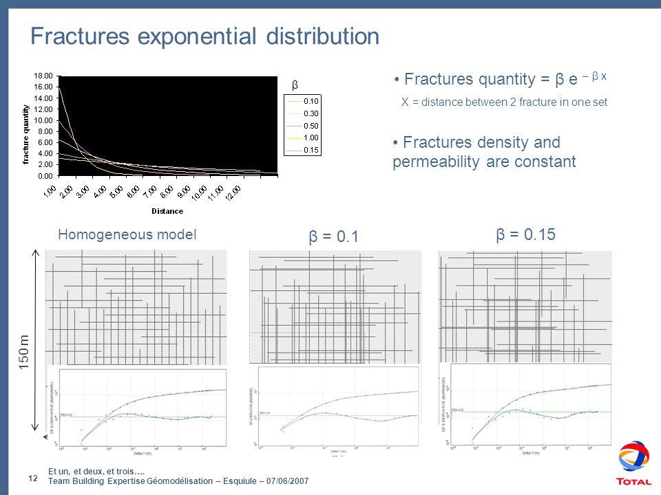 Et un, et deux, et trois…. Team Building Expertise Géomodélisation – Esquiule – 07/06/2007 12 Fractures exponential distribution β = 0.1 β = 0.15 Homo