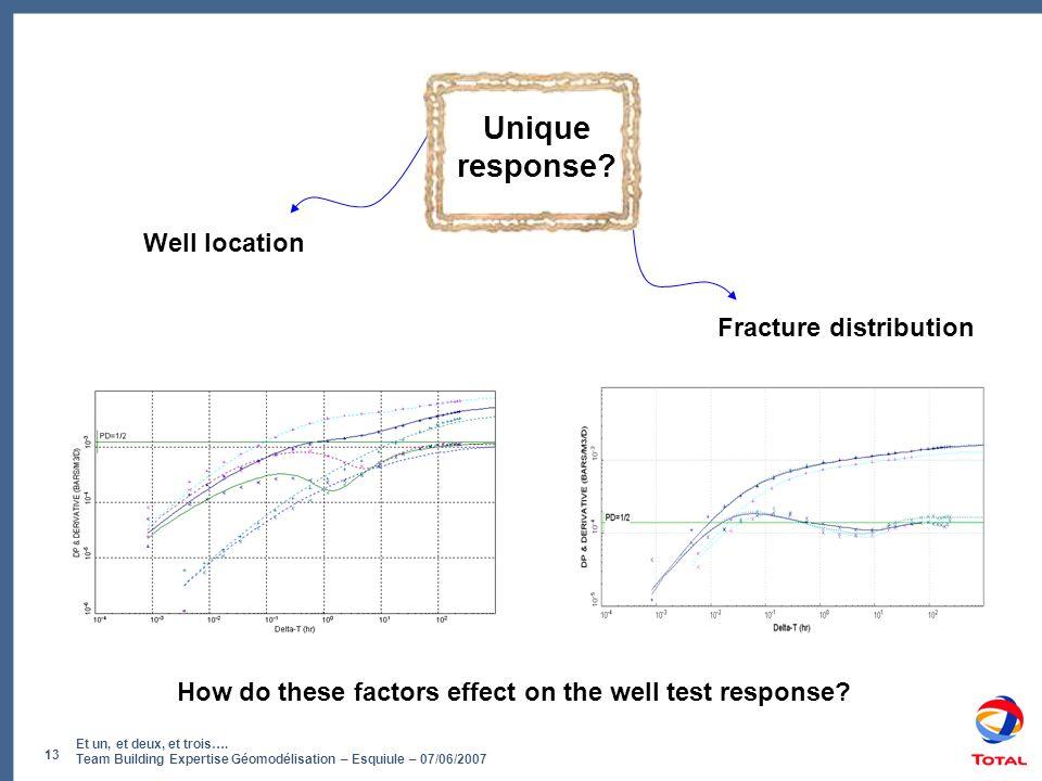 Et un, et deux, et trois…. Team Building Expertise Géomodélisation – Esquiule – 07/06/2007 13 Unique response? Fracture distribution Well location How