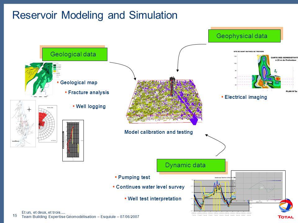 Et un, et deux, et trois…. Team Building Expertise Géomodélisation – Esquiule – 07/06/2007 15 Reservoir Modeling and Simulation Geophysical data • Ele