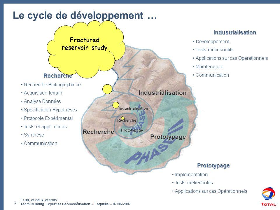 Et un, et deux, et trois…. Team Building Expertise Géomodélisation – Esquiule – 07/06/2007 3 Recherche Le cycle de développement … Recherche Prototypa
