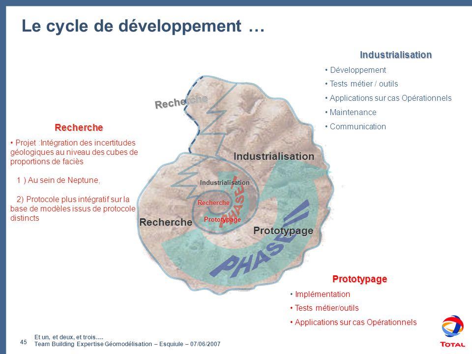 Et un, et deux, et trois…. Team Building Expertise Géomodélisation – Esquiule – 07/06/2007 45 Recherche Le cycle de développement … Recherche Prototyp