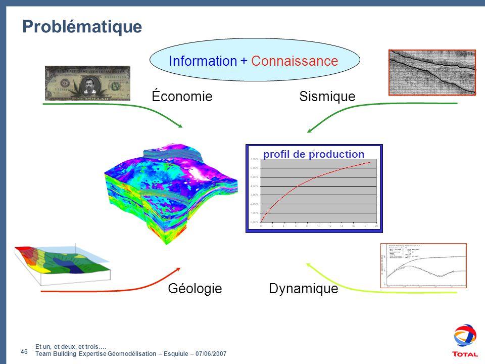 Et un, et deux, et trois…. Team Building Expertise Géomodélisation – Esquiule – 07/06/2007 46 Problématique Géologie Sismique Dynamique Économie Infor