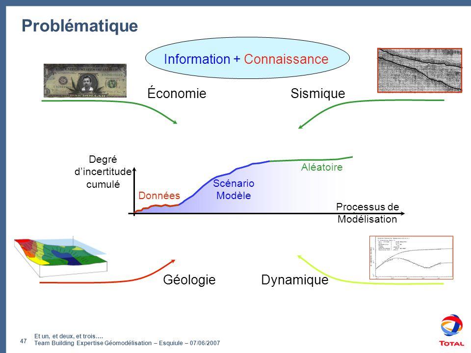 Et un, et deux, et trois…. Team Building Expertise Géomodélisation – Esquiule – 07/06/2007 47 Problématique Géologie Sismique Dynamique Économie Infor