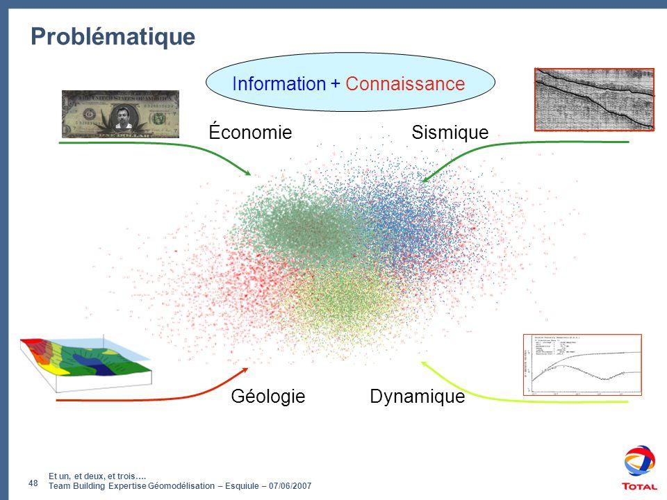 Et un, et deux, et trois…. Team Building Expertise Géomodélisation – Esquiule – 07/06/2007 48 Problématique Géologie Sismique Dynamique Économie Infor