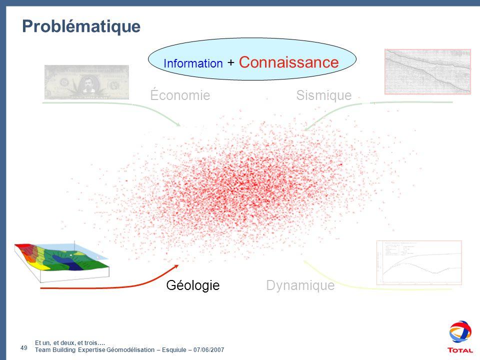 Et un, et deux, et trois…. Team Building Expertise Géomodélisation – Esquiule – 07/06/2007 49 Problématique Géologie Sismique Dynamique Économie Infor