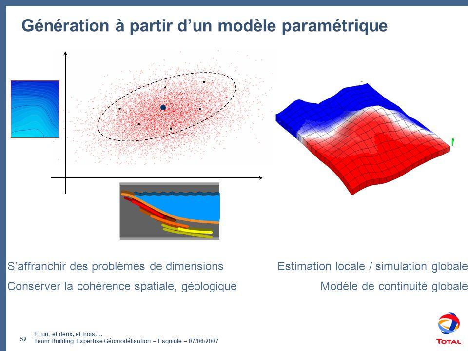 Et un, et deux, et trois…. Team Building Expertise Géomodélisation – Esquiule – 07/06/2007 52 Génération à partir d'un modèle paramétrique S'affranchi