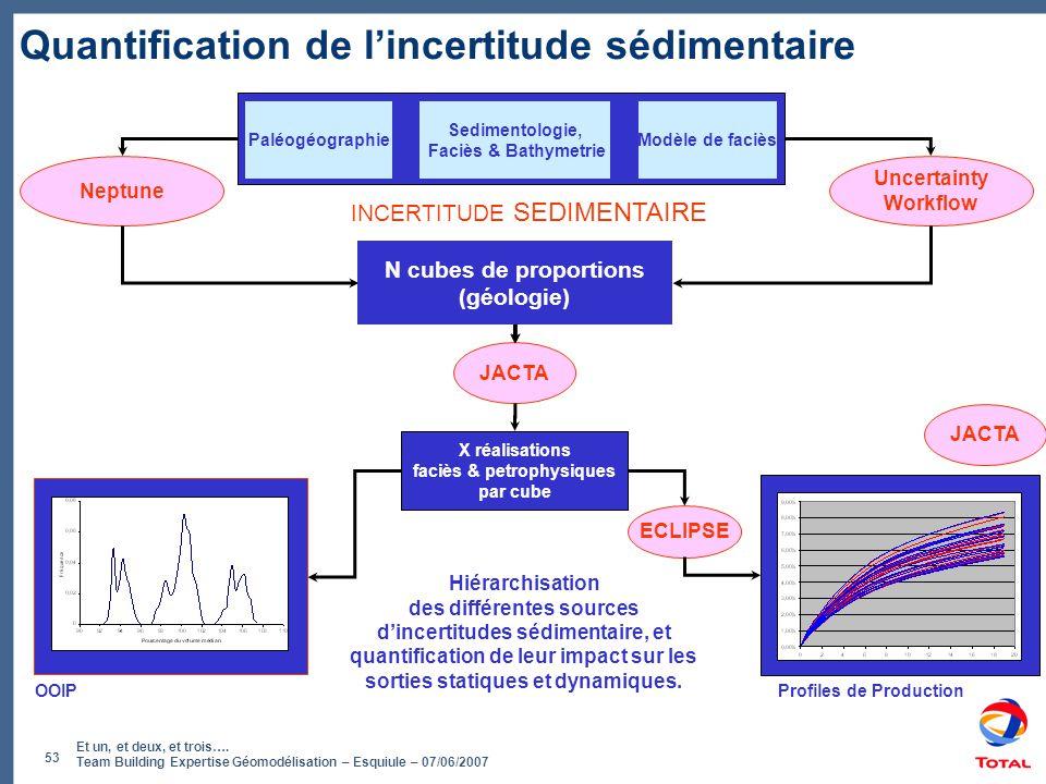 Et un, et deux, et trois…. Team Building Expertise Géomodélisation – Esquiule – 07/06/2007 53 Quantification de l'incertitude sédimentaire INCERTITUDE