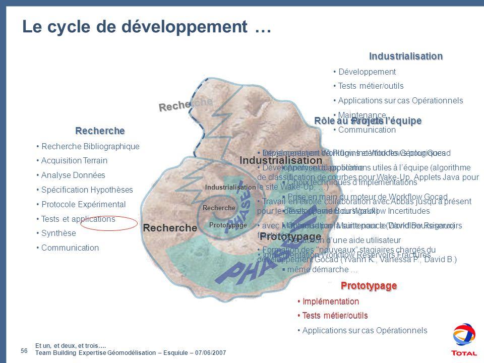 Et un, et deux, et trois…. Team Building Expertise Géomodélisation – Esquiule – 07/06/2007 56 Le cycle de développement … Recherche • Recherche Biblio