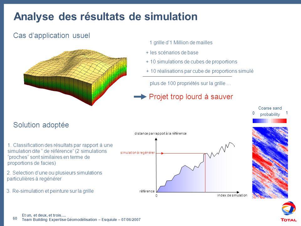 Et un, et deux, et trois…. Team Building Expertise Géomodélisation – Esquiule – 07/06/2007 60 0 référence distance par rapport à la référence index de