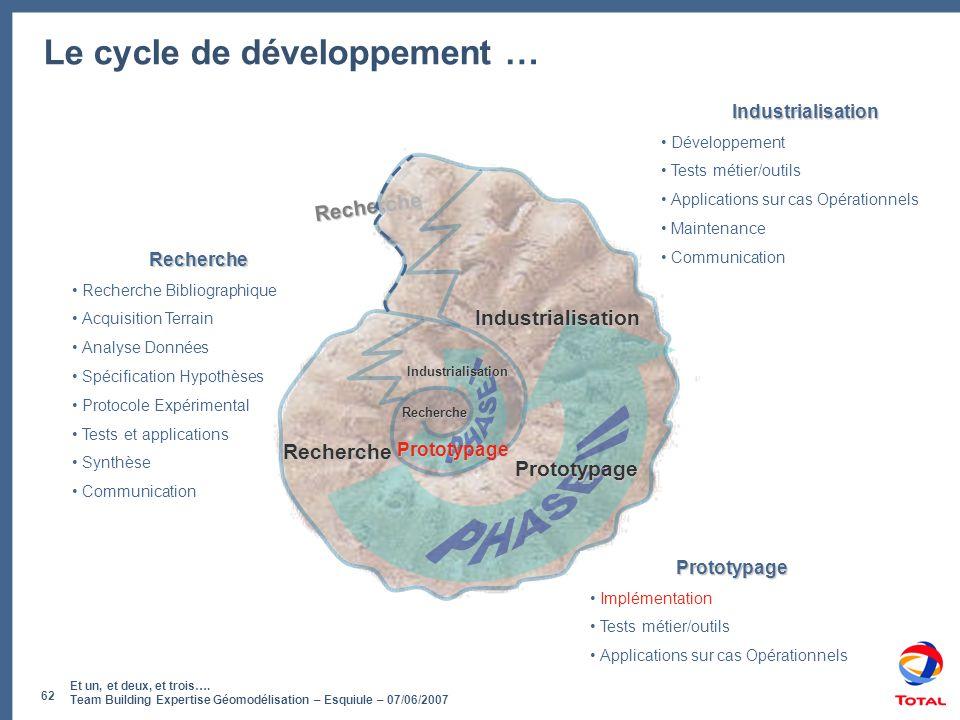 Et un, et deux, et trois…. Team Building Expertise Géomodélisation – Esquiule – 07/06/2007 62 Recherche Le cycle de développement … Recherche Prototyp