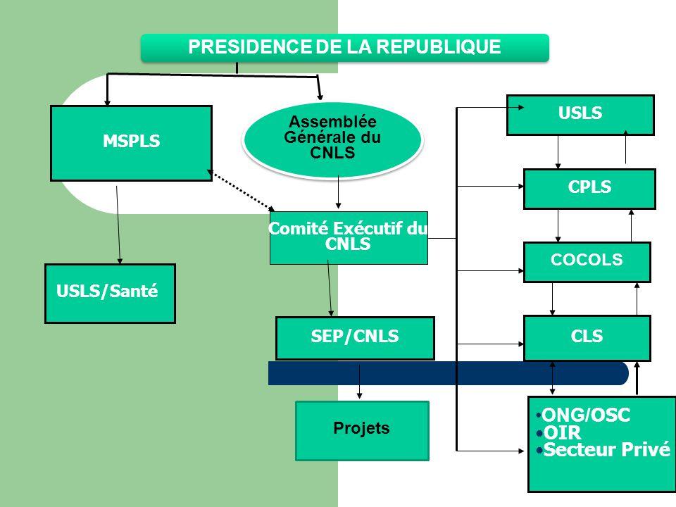 MSPLS USLS CPLS COCOLS CLS •ONG/ OSC •OIR •Secteur Privé Comité Exécutif du CNLS SEP/CNLS USLS/Santé PRESIDENCE DE LA REPUBLIQUE Projets Assemblée Générale du CNLS