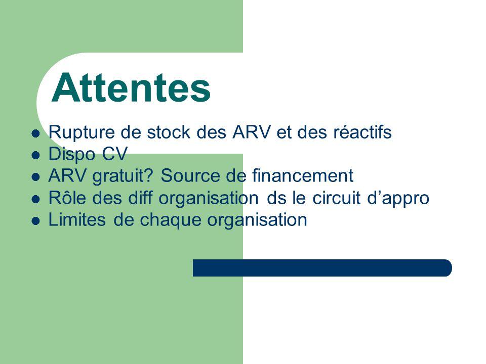 Attentes  Rupture de stock des ARV et des réactifs  Dispo CV  ARV gratuit.