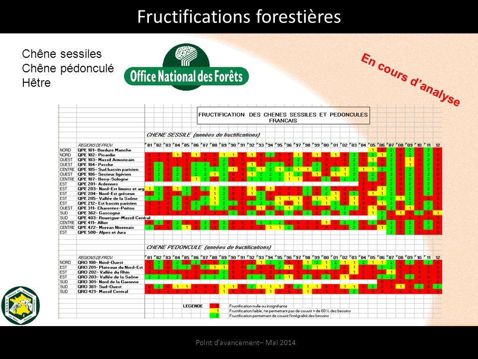 Point d'avancement– Mai 2014 Fructifications forestières Chêne sessiles Chêne pédonculé Hêtre En cours d'analyse