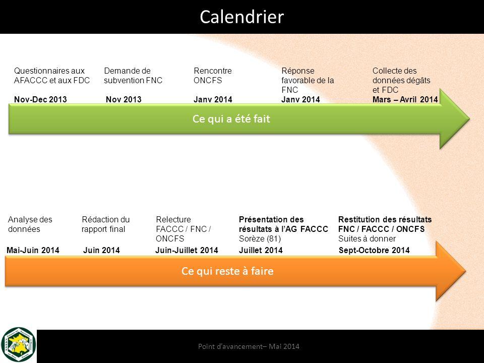 Point d'avancement– Mai 2014 Calendrier Ce qui a été fait Questionnaires aux AFACCC et aux FDC Demande de subvention FNC Rencontre ONCFS Réponse favorable de la FNC Collecte des données dégâts et FDC Analyse des données Rédaction du rapport final Présentation des résultats à l'AG FACCC Sorèze (81) Restitution des résultats FNC / FACCC / ONCFS Suites à donner Ce qui reste à faire Relecture FACCC / FNC / ONCFS Nov-Dec 2013Nov 2013 Janv 2014 Mars – Avril 2014 Mai-Juin 2014 Juin 2014 Juin-Juillet 2014 Juillet 2014Sept-Octobre 2014