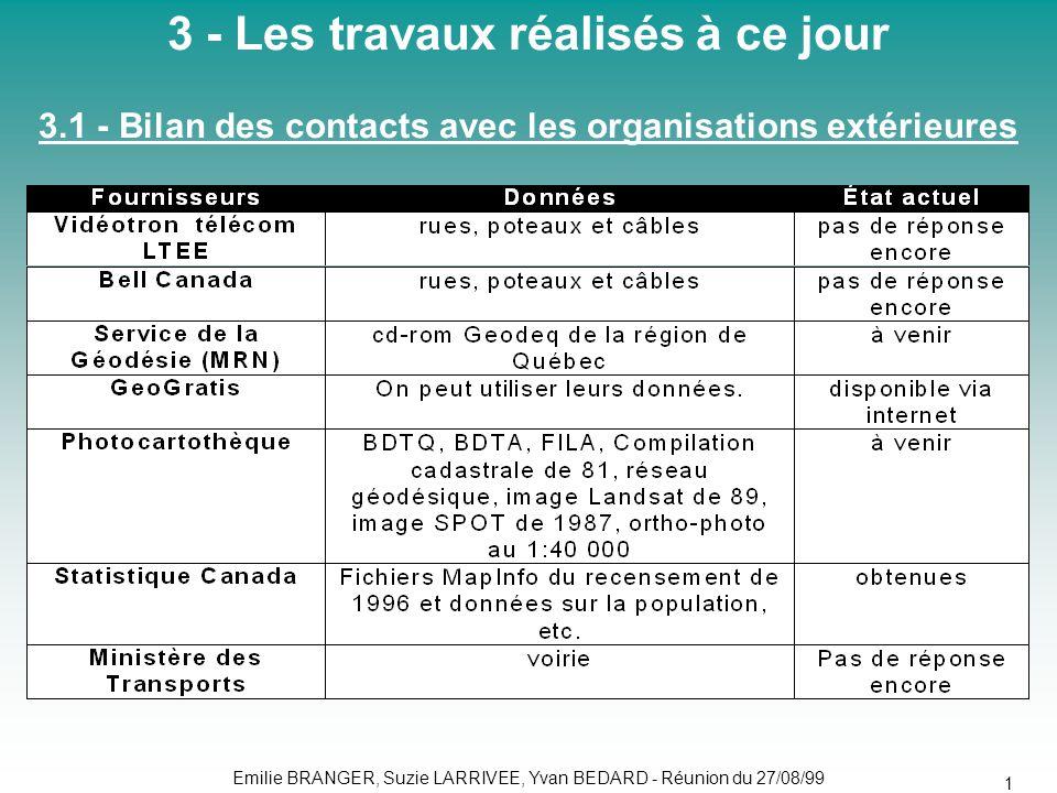 Emilie BRANGER, Suzie LARRIVEE, Yvan BEDARD - Réunion du 27/08/99 17 3 - Les travaux réalisés à ce jour 3.1 - Bilan des contacts avec les organisations extérieures