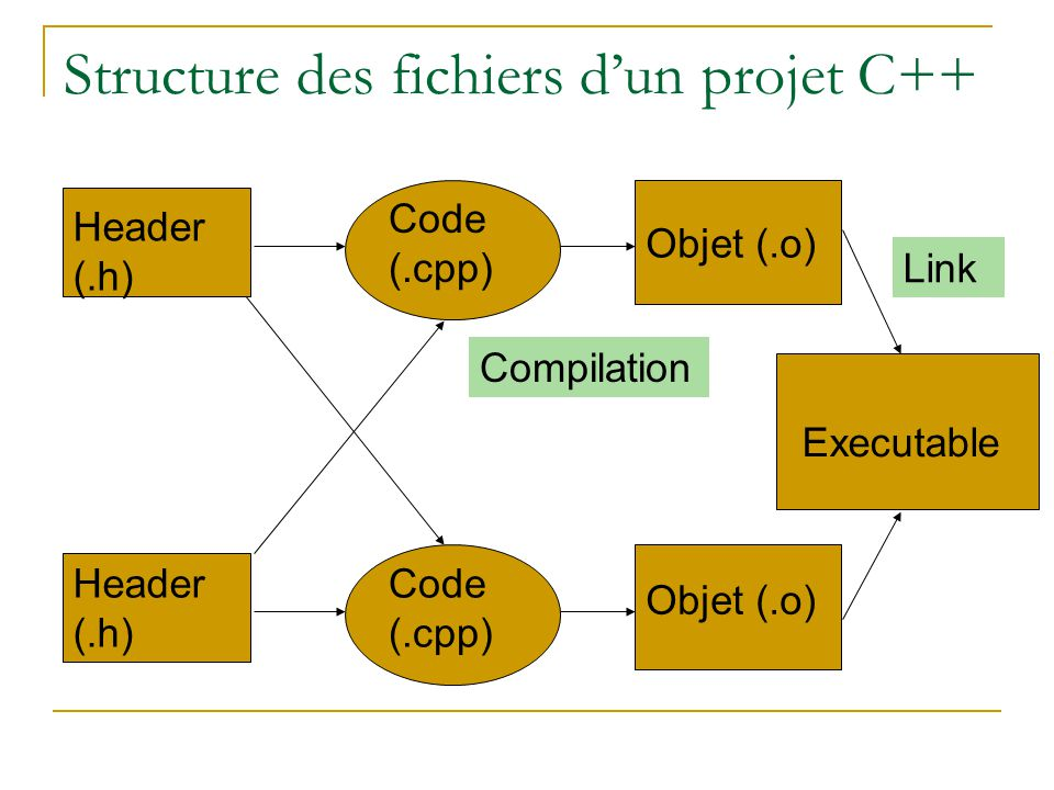 Structure des fichiers d'un projet C++ Header (.h) Code (.cpp) Objet (.o) Executable Compilation Link