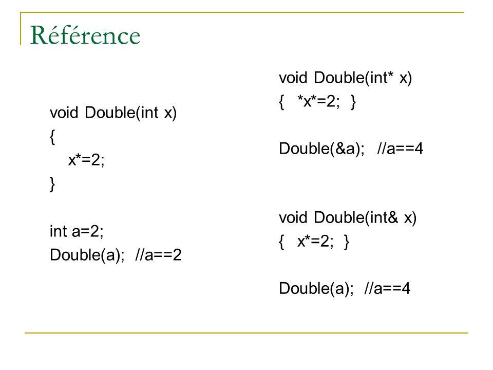 Référence void Double(int x) { x*=2; } int a=2; Double(a); //a==2 void Double(int& x) {x*=2; } Double(a); //a==4 void Double(int* x) {*x*=2; } Double(