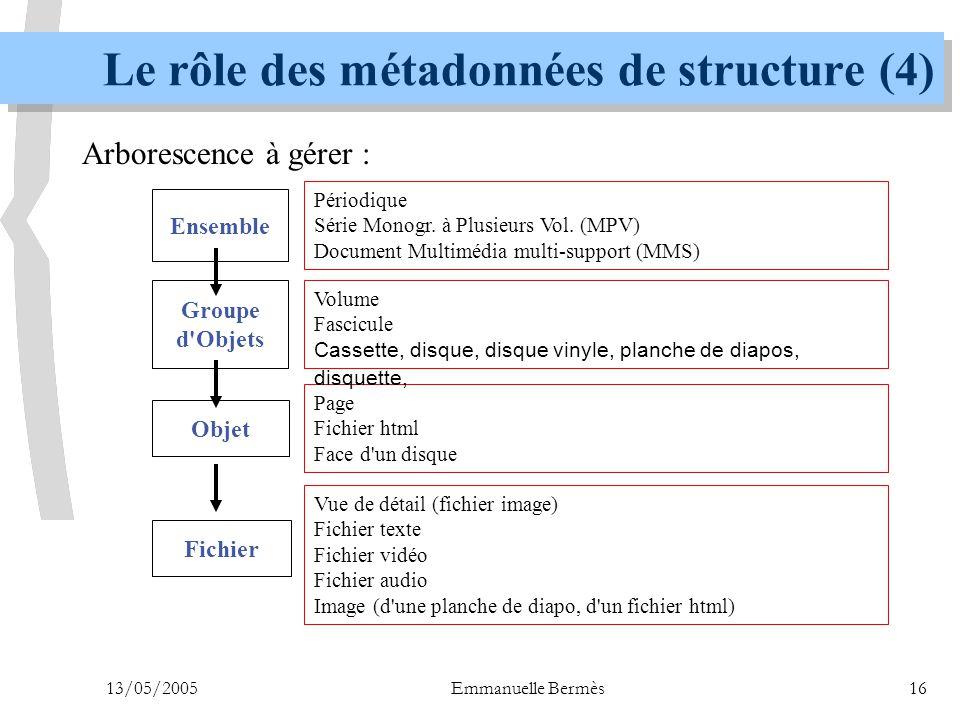 13/05/2005Emmanuelle Bermès16 Le rôle des métadonnées de structure (4) Groupe d'Objets Objet Fichier Périodique Série Monogr. à Plusieurs Vol. (MPV) D