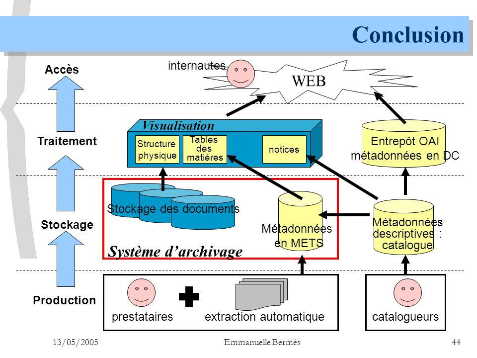 13/05/2005Emmanuelle Bermès44 Conclusion Stockage des documents Métadonnées descriptives : catalogue Métadonnées en METS Système d'archivage Entrepôt