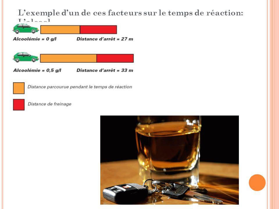 L'exemple d'un de ces facteurs sur le temps de réaction: L'alcool