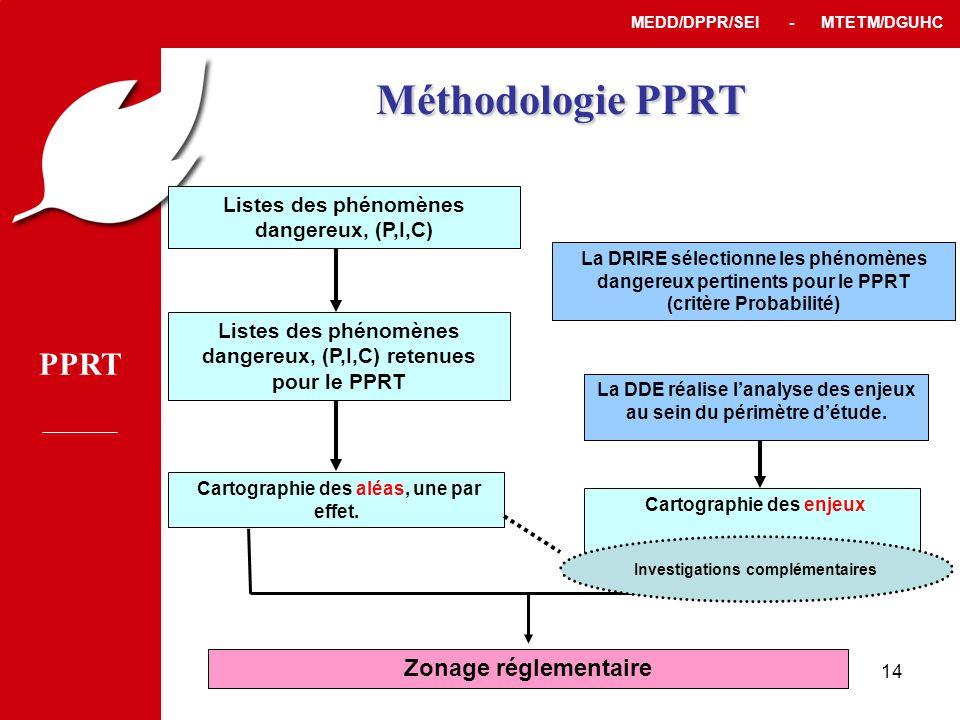 PPRT MEDD/DPPR/SEI - MTETM/DGUHC 14 Méthodologie PPRT Listes des phénomènes dangereux, (P,I,C) Cartographie des aléas, une par effet.