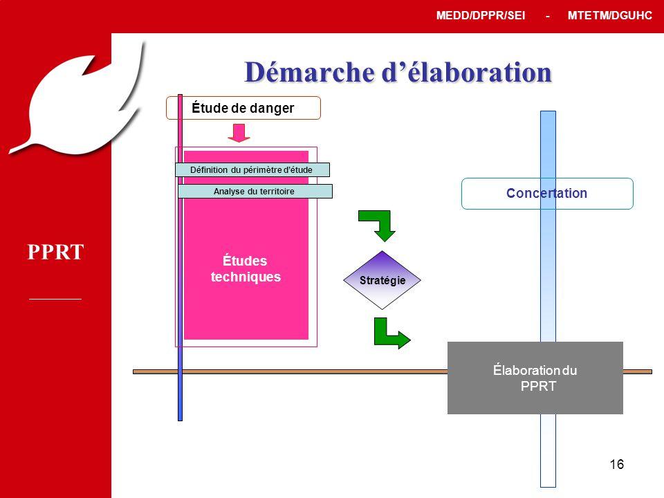 PPRT MEDD/DPPR/SEI - MTETM/DGUHC 16 Stratégie Élaboration du PPRT Concertation Étude de danger Études techniques Définition du périmètre d'étude Analyse du territoire Démarche d'élaboration